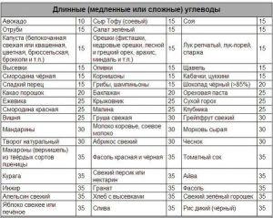 Таблица сложных углеводов