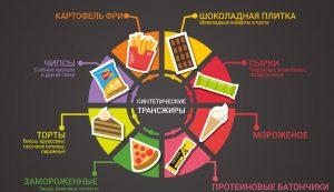 Трансжиры в продуктах питания