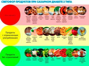 Сахарный диабет продукты